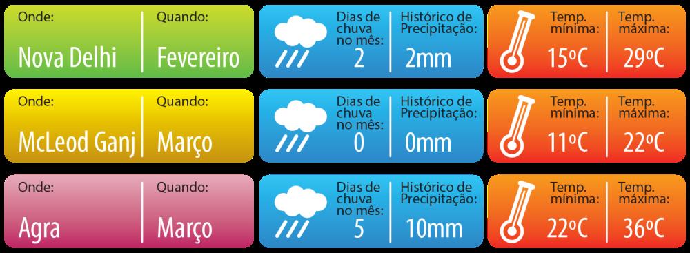 climate chart holi lari mar19